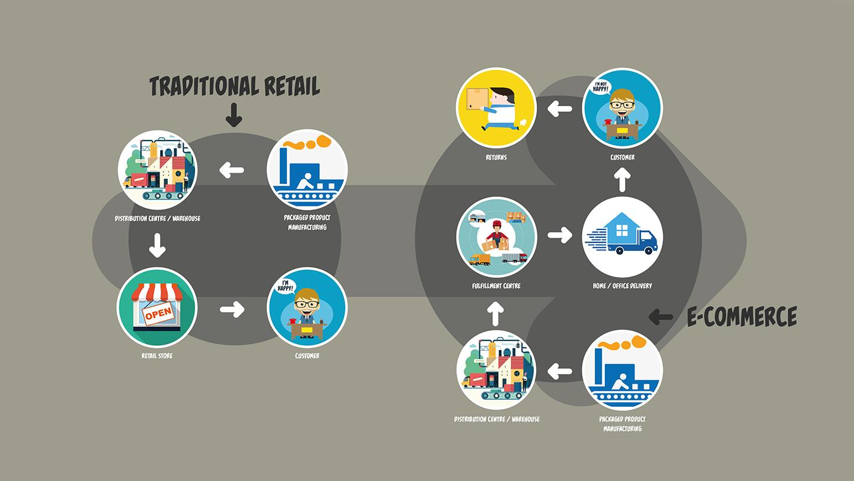 Traditional vs. E-commerce