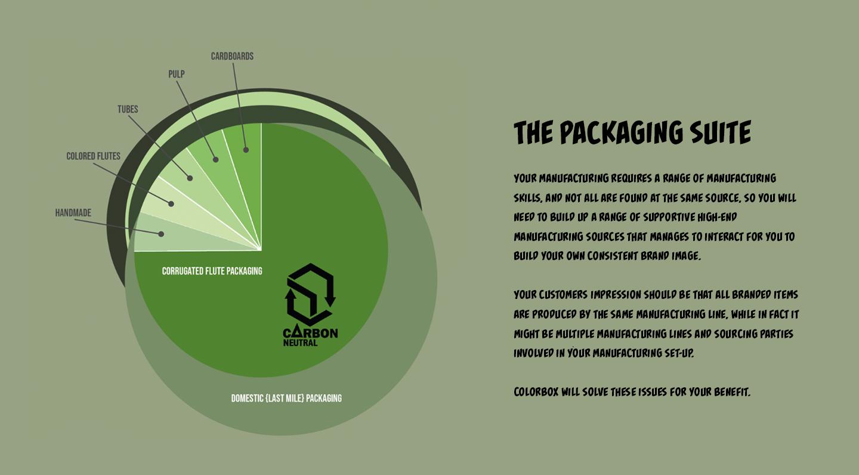 ThePackagingSuite